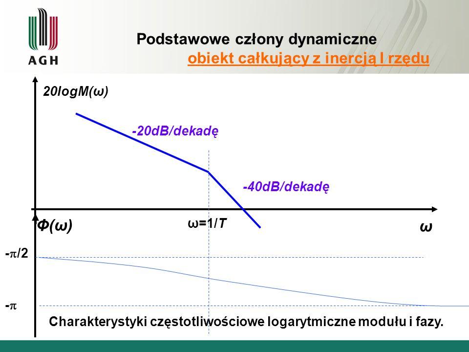 Podstawowe człony dynamiczne obiekt całkujący z inercją I rzędu Charakterystyki częstotliwościowe logarytmiczne modułu i fazy.