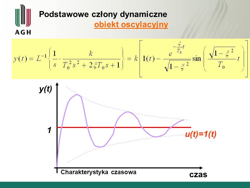 Podstawowe człony dynamiczne obiekt oscylacyjny u(t)=1(t) czas y(t) 1 Charakterystyka czasowa