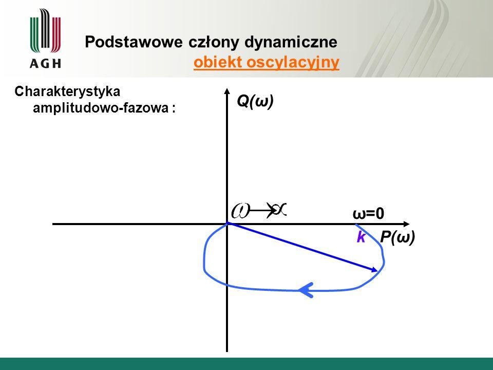 Podstawowe człony dynamiczne obiekt oscylacyjny Charakterystyka amplitudowo-fazowa : P(ω) Q(ω) k ω=0