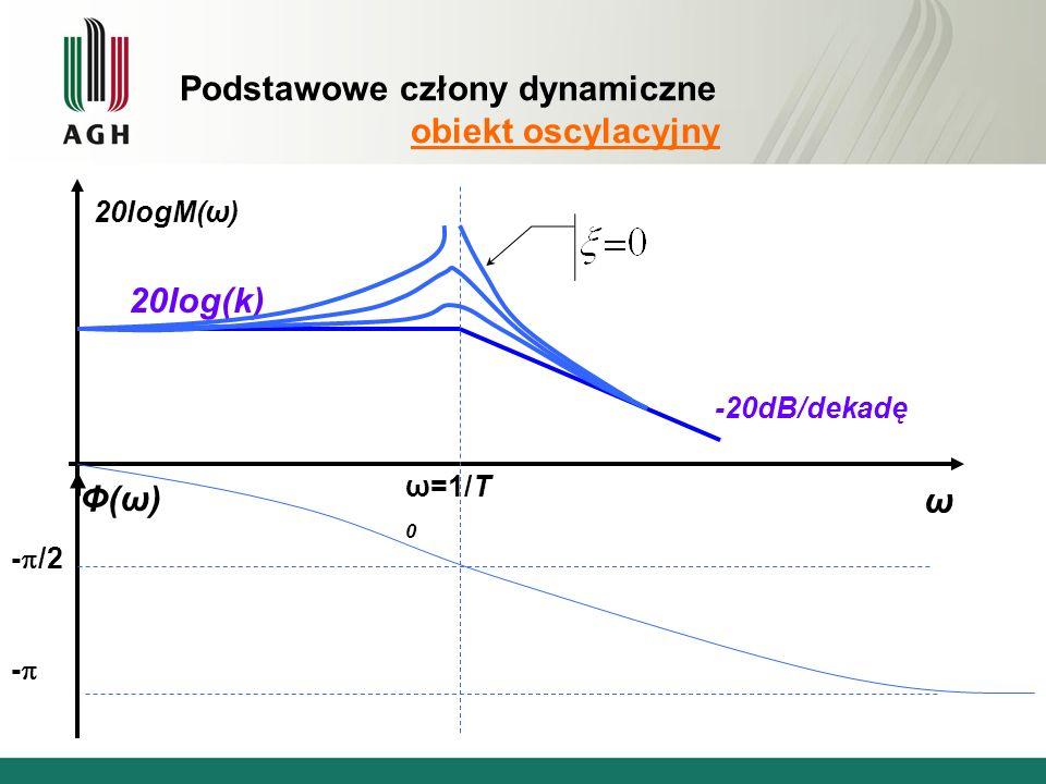 Podstawowe człony dynamiczne obiekt oscylacyjny ω 20logM(ω) Φ(ω)Φ(ω) 20log(k) -20dB/dekadę ω=1/T 0 - /2 -