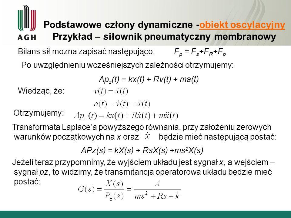 Podstawowe człony dynamiczne -obiekt oscylacyjny Przykład – siłownik pneumatyczny membranowy Bilans sił można zapisać następująco: F p = F s +F R +F b Po uwzględnieniu wcześniejszych zależności otrzymujemy: Ap z (t) = kx(t) + Rv(t) + ma(t) Wiedząc, że: Otrzymujemy: Transformata Laplacea powyższego równania, przy założeniu zerowych warunków początkowych na x oraz będzie mieć następującą postać: APz(s) = kX(s) + RsX(s) +ms 2 X(s) Jeżeli teraz przypomnimy, że wyjściem układu jest sygnał x, a wejściem – sygnał pz, to widzimy, że transmitancja operatorowa układu będzie mieć postać: