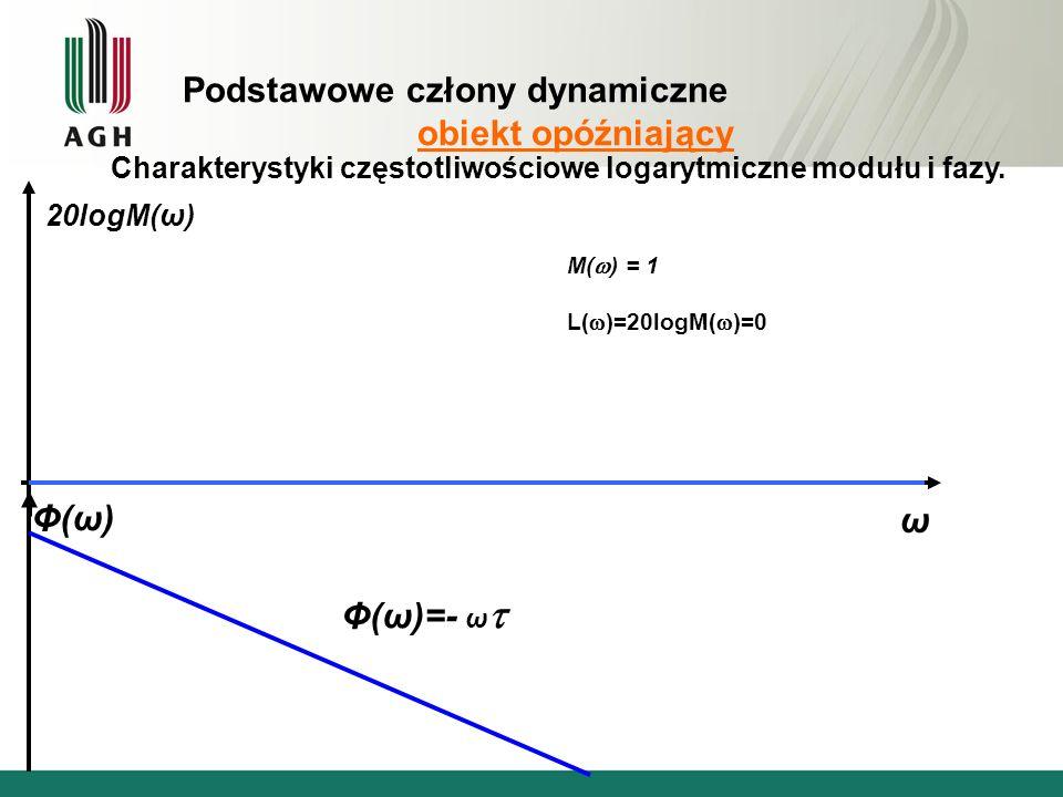 Podstawowe człony dynamiczne obiekt opóźniający Charakterystyki częstotliwościowe logarytmiczne modułu i fazy.
