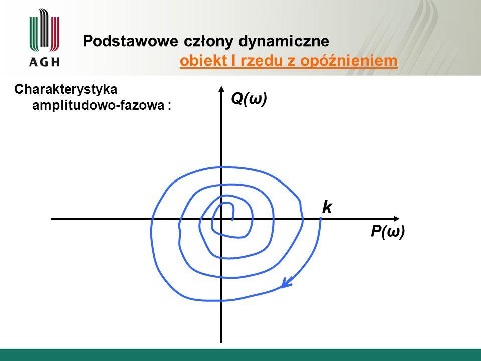 Podstawowe człony dynamiczne obiekt I rzędu z opóźnieniem Charakterystyka amplitudowo-fazowa : P(ω) Q(ω) k