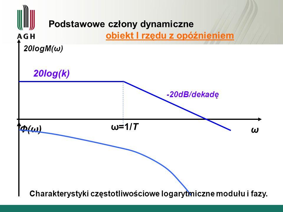 Podstawowe człony dynamiczne obiekt I rzędu z opóźnieniem ω 20logM(ω) Φ(ω)Φ(ω) 20log(k) -20dB/dekadę ω=1/T Charakterystyki częstotliwościowe logarytmiczne modułu i fazy.
