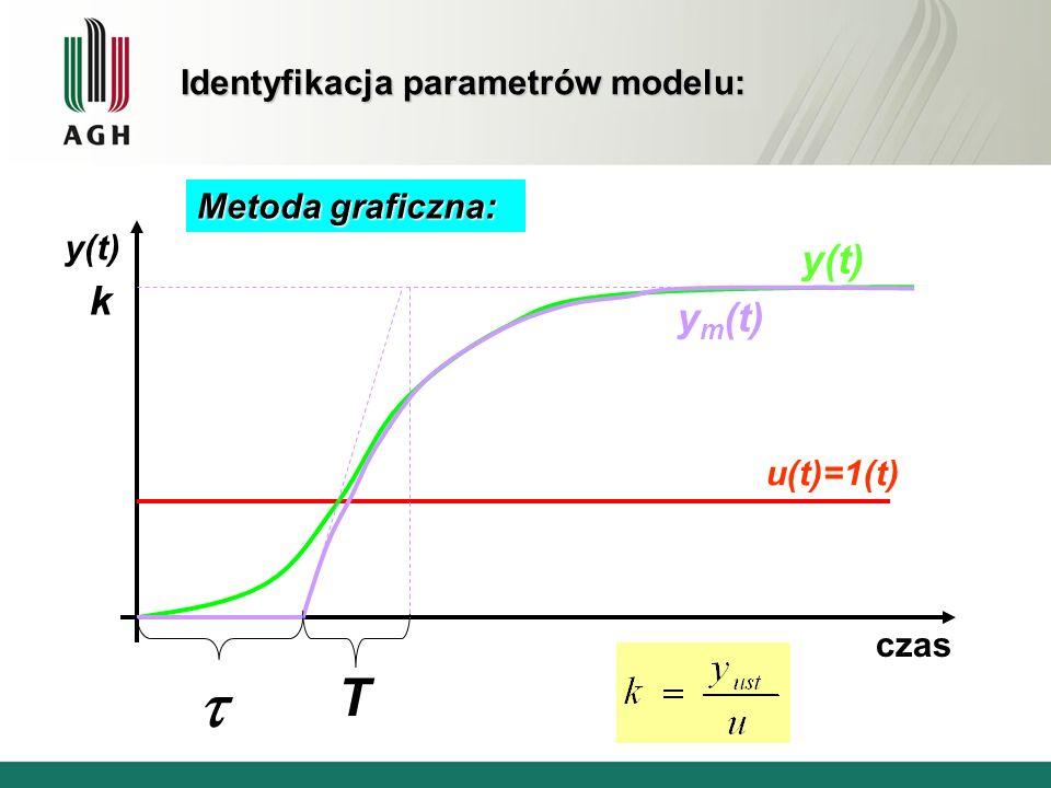 Identyfikacja parametrów modelu: u(t)=1(t) czas y(t) k y m (t) T Metoda graficzna:
