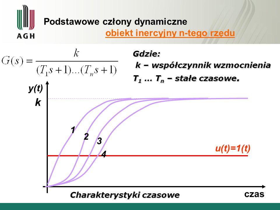 Podstawowe człony dynamiczne obiekt inercyjny n-tego rzędu Gdzie: k – współczynnik wzmocnienia k – współczynnik wzmocnienia T 1 … T n – stałe czasowe.