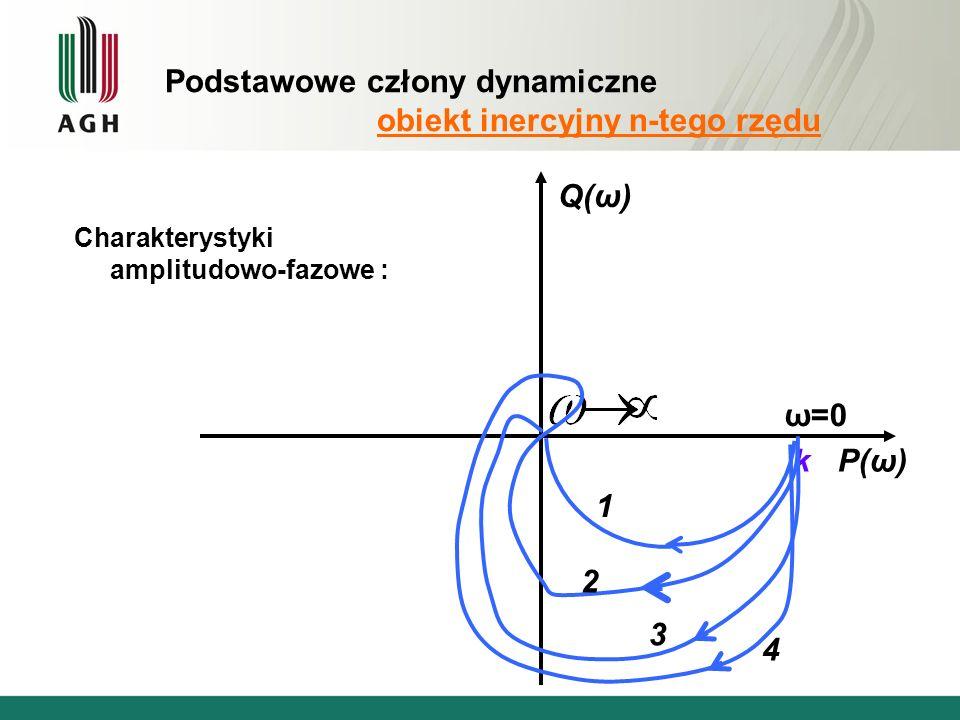 Podstawowe człony dynamiczne obiekt inercyjny n-tego rzędu Charakterystyki amplitudowo-fazowe : P(ω) Q(ω) k ω=0 1 2 3 4