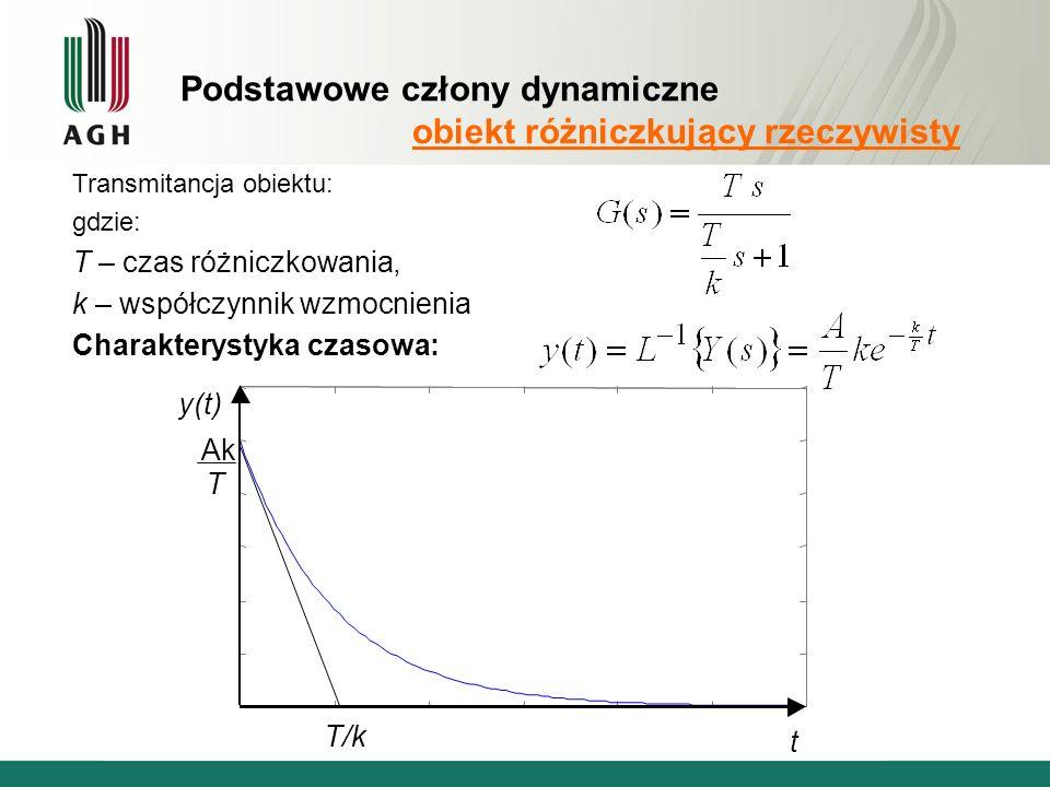 Podstawowe człony dynamiczne obiekt różniczkujący rzeczywisty t y(t) T Ak T/k Transmitancja obiektu: gdzie: T – czas różniczkowania, k – współczynnik wzmocnienia Charakterystyka czasowa: