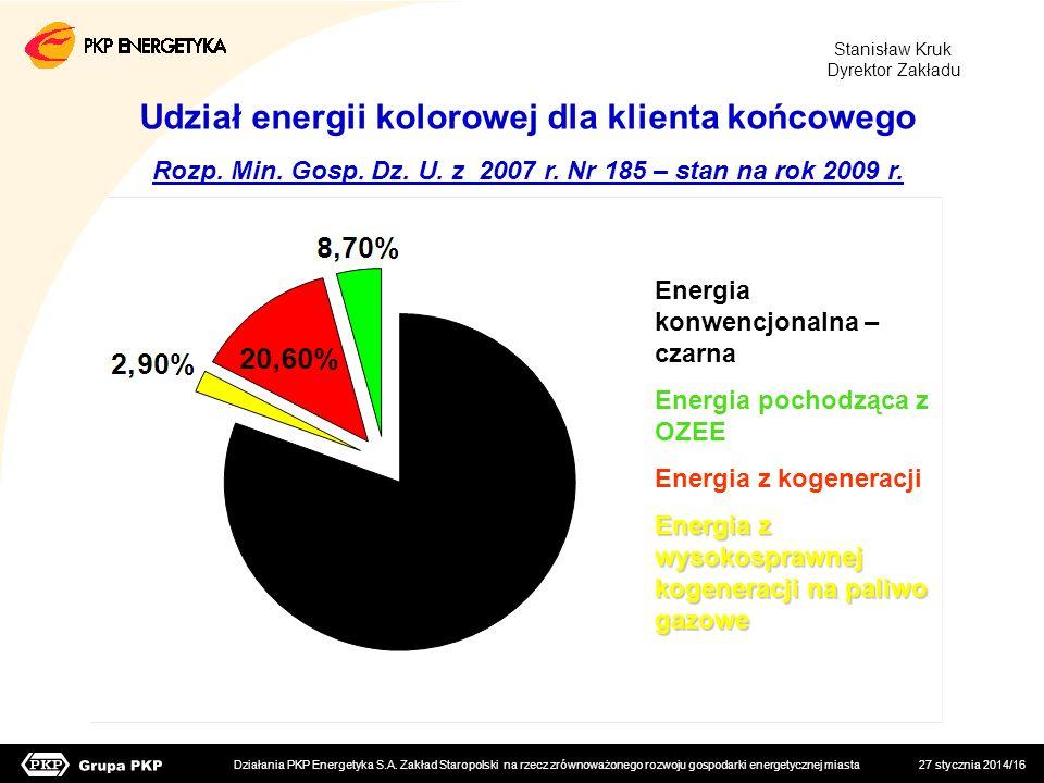 27 stycznia 2014/16 Energia konwencjonalna – czarna Energia pochodząca z OZEE Energia z kogeneracji Energia z wysokosprawnej kogeneracji na paliwo gaz