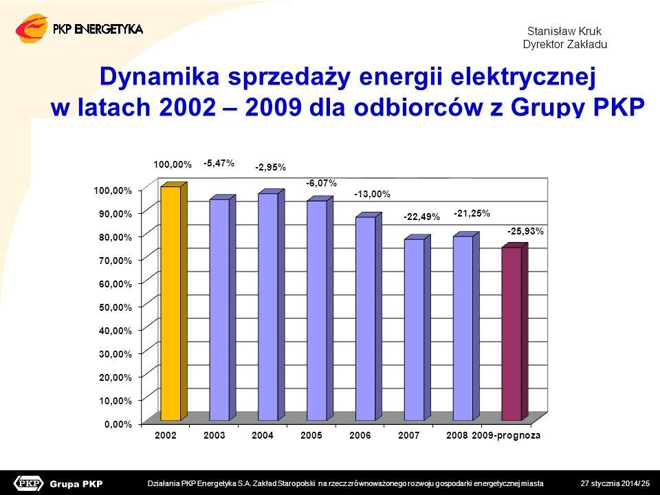 27 stycznia 2014/ 25 Działania PKP Energetyka S.A. Zakład Staropolski na rzecz zrównoważonego rozwoju gospodarki energetycznej miasta Dynamika sprzeda