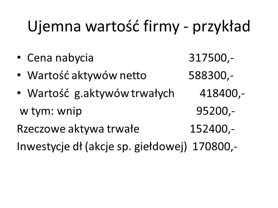 Ujemna wartość firmy - przykład Cena nabycia 317500,- Wartość aktywów netto 588300,- Wartość g.aktywów trwałych 418400,- w tym: wnip 95200,- Rzeczowe