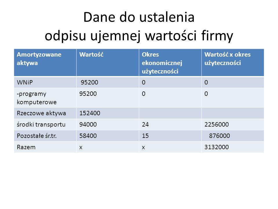 Dane do ustalenia odpisu ujemnej wartości firmy Amortyzowane aktywa WartośćOkres ekonomicznej użyteczności Wartość x okres użyteczności WNiP 9520000 -