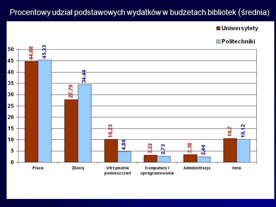 Procentowy udział podstawowych wydatków w budżetach bibliotek ( średnia)