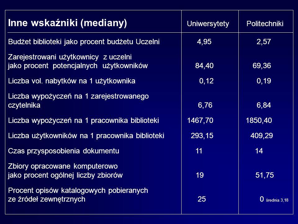 Inne wskaźniki (mediany) UniwersytetyPolitechniki Budżet biblioteki jako procent budżetu Uczelni 4,95 2,57 Zarejestrowani użytkownicy z uczelni jako p