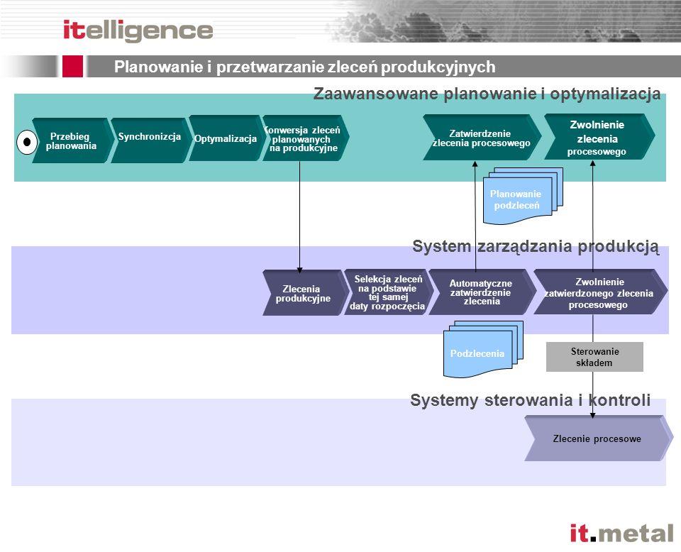 it.metal Selekcja zleceń na podstawie tej samej daty rozpoczęcia System zarządzania produkcją Zlecenia produkcyjne Konwersja zleceń planowanych na pro