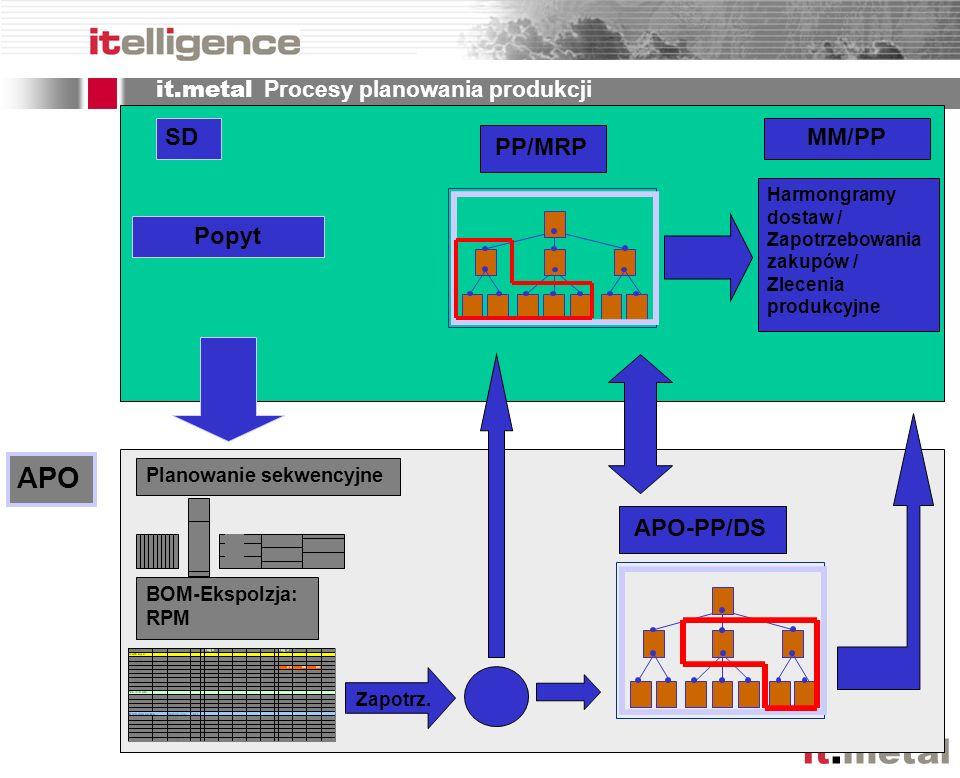 it.metal APO Popyt SD BOM-Ekspolzja: RPM Planowanie sekwencyjne Zapotrz. APO-PP/DS PP/MRP MM/PP Harmongramy dostaw / Zapotrzebowania zakupów / Zleceni