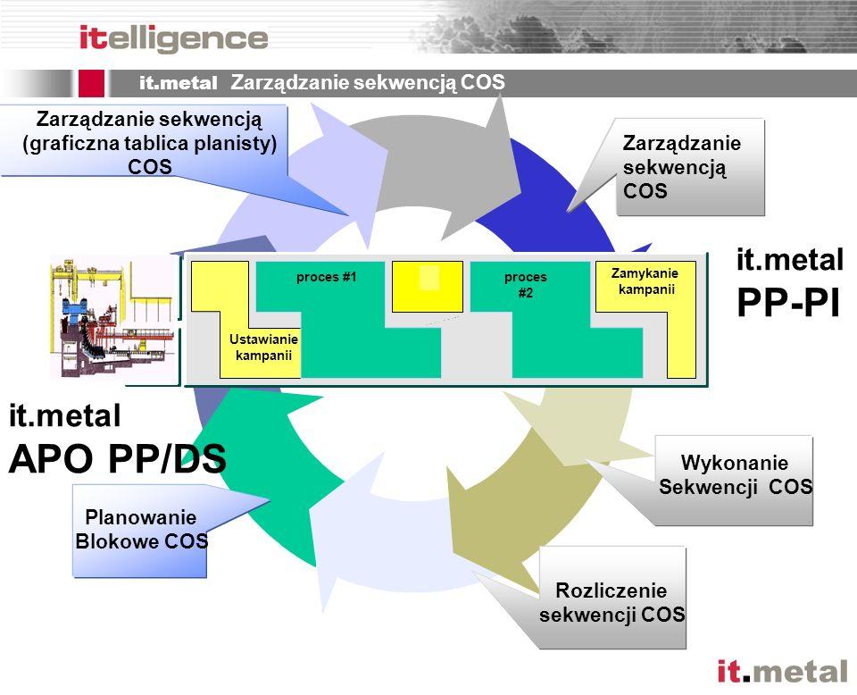 it.metal it.metal Zarządzanie sekwencją COS Zarządzanie sekwencją COS Rozliczenie sekwencji COS Wykonanie Sekwencji COS Zarządzanie sekwencją (graficz