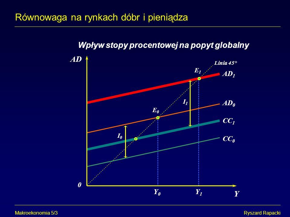 Makroekonomia 5/12Ryszard Rapacki Równowaga na rynkach dóbr i pieniądza Nachylenie krzywej LM i Y Y0Y0 i i1i1 i0i0 L M / P Y1Y1 LL 1 LL 0 LM E0E0 E1E1 E0E0 E1E1 LL E LM E i