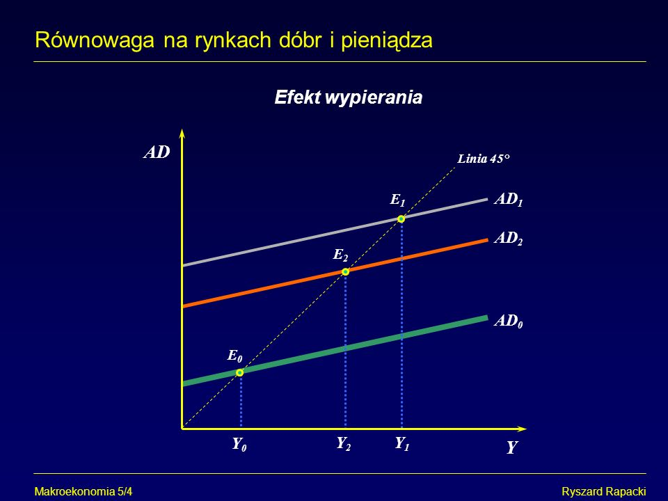 Makroekonomia 5/13Ryszard Rapacki Równowaga na rynkach dóbr i pieniądza Zmiany położenia krzywej LM i Y Y0Y0 i i0i0 L M / P Y1Y1 LL 1 LM E0E0 E0E0 E0E0 E1E1 E0E0 E1E1 LL 2 E1E1 E1E1 i0i0 i1i1 i1i1 M / P