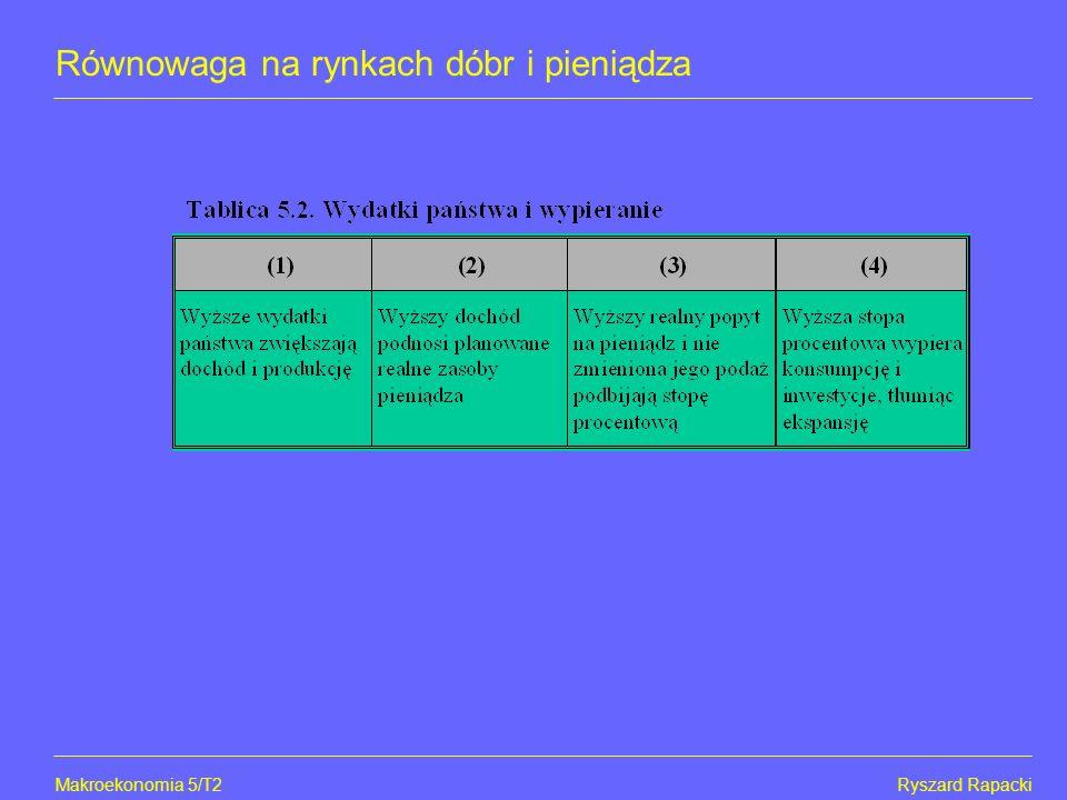 Makroekonomia 5/16Ryszard Rapacki Równowaga na rynkach dóbr i pieniądza Efekty polityki fiskalnej - tzw.