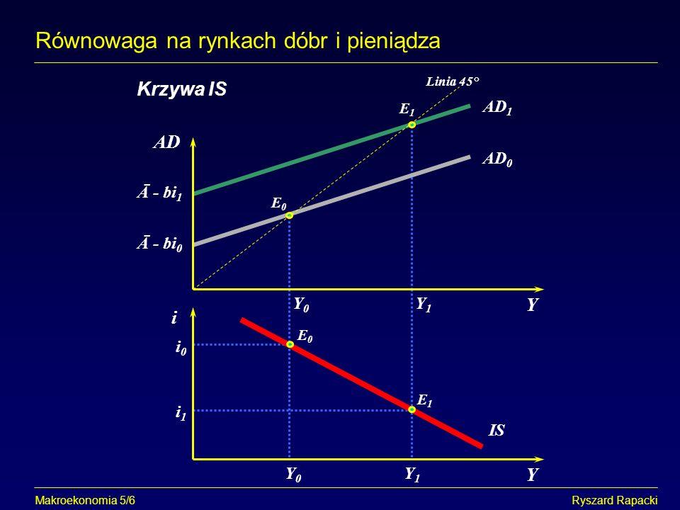 E0E0 Y Makroekonomia 5/7Ryszard Rapacki Równowaga na rynkach dóbr i pieniądza Nachylenie krzywej IS i i0i0 i1i1 Y1Y1 Y0Y0 Y E1E1 AD Y1Y1 Y0Y0 Y E0E0 E1E1 AD 1 AD 0 Linia 45° IS Y E E AD IS 0 0