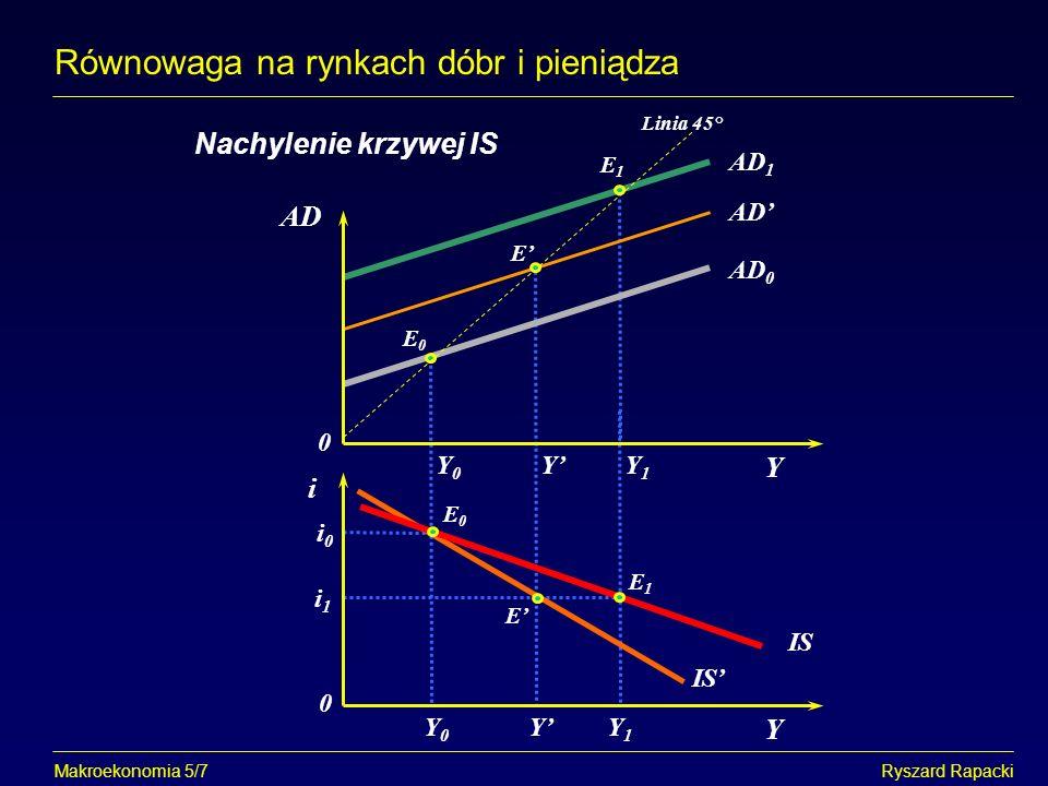 Makroekonomia 5/8Ryszard Rapacki Równowaga na rynkach dóbr i pieniądza Alternatywny sposób wyprowadzenia krzywej IS Y Y0Y0 i i0i0 i1i1 I, S Y1Y1 I0I0 IS E0E0 S0S0 S1S1 E1E1 i i0i0 i1i1 E0E0 E1E1