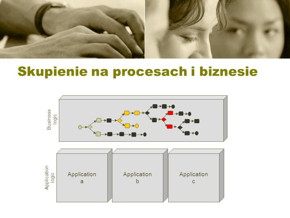 Skupienie na procesach i biznesie Business logic Application a Application c Application b Application logic