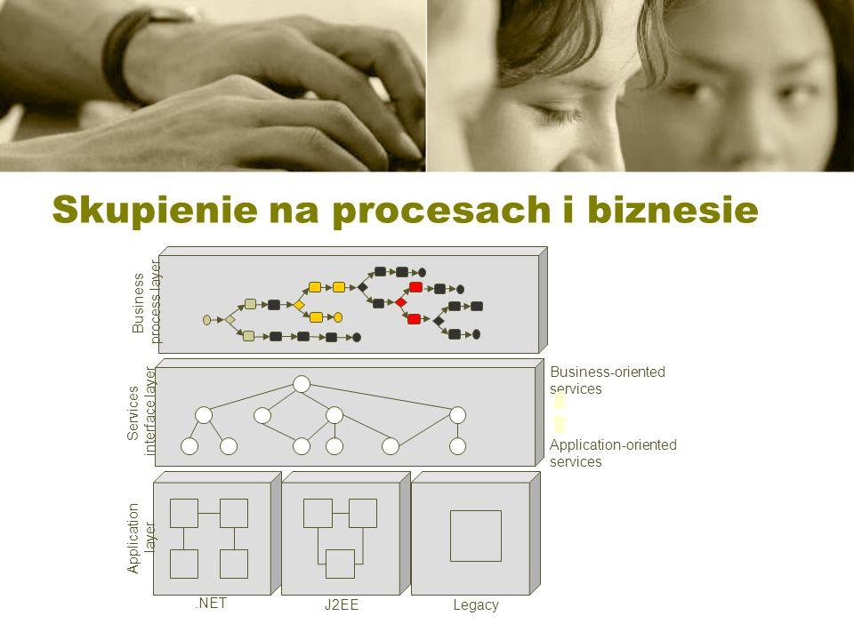 Skupienie na procesach i biznesie Application layer Services interface layer Business process layer Application-oriented services Business-oriented se
