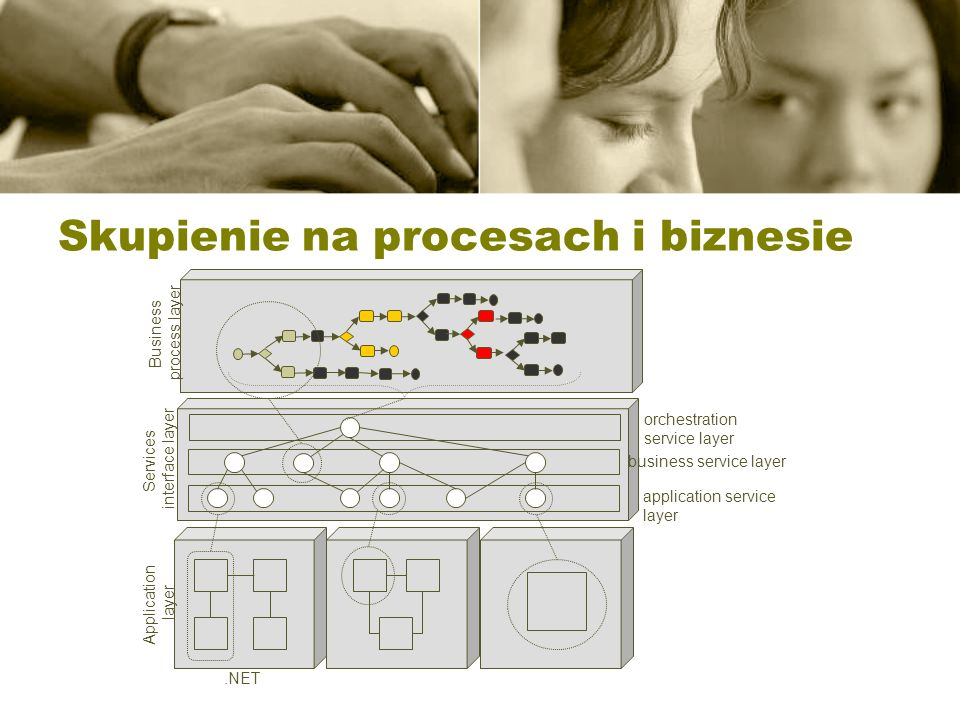 Skupienie na procesach i biznesie Application layer Services interface layer Business process layer.NET orchestration service layer business service l