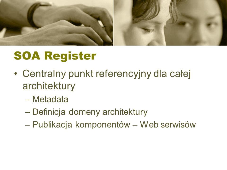 SOA Register Centralny punkt referencyjny dla całej architektury –Metadata –Definicja domeny architektury –Publikacja komponentów – Web serwisów