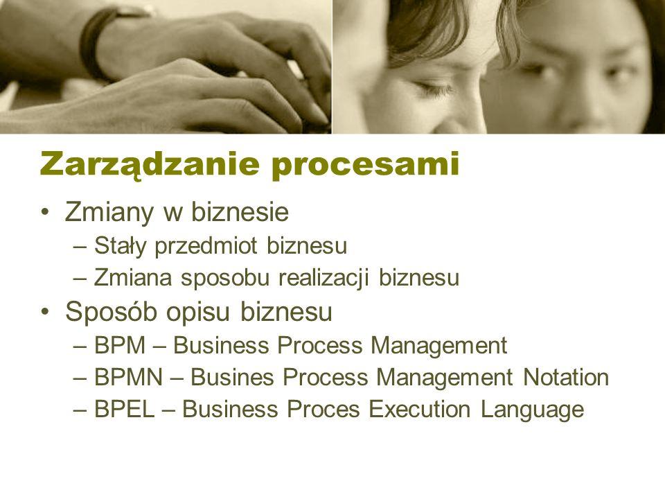 Zarządzanie procesami Zmiany w biznesie –Stały przedmiot biznesu –Zmiana sposobu realizacji biznesu Sposób opisu biznesu –BPM – Business Process Manag