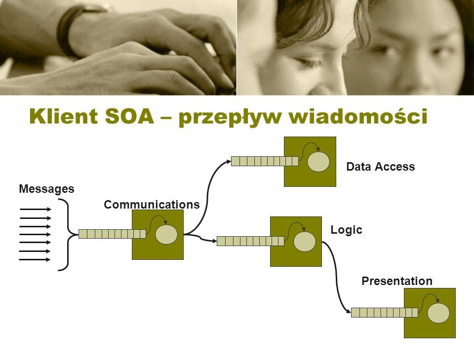 Klient SOA – przepływ wiadomości Communications Data Access Logic Presentation Messages
