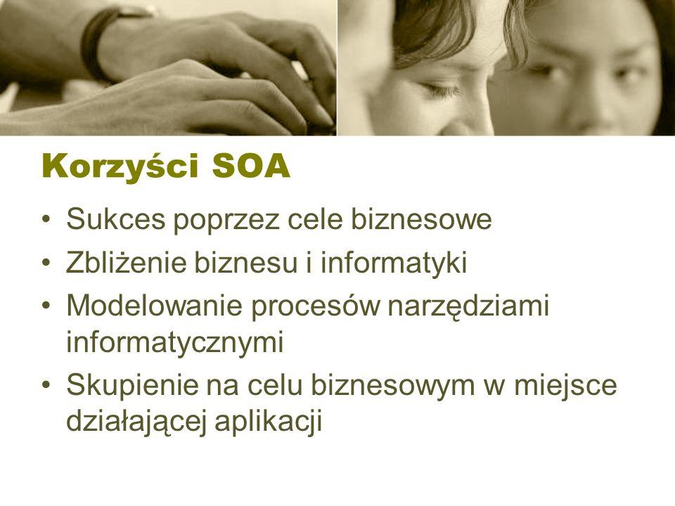 Korzyści SOA Sukces poprzez cele biznesowe Zbliżenie biznesu i informatyki Modelowanie procesów narzędziami informatycznymi Skupienie na celu biznesow