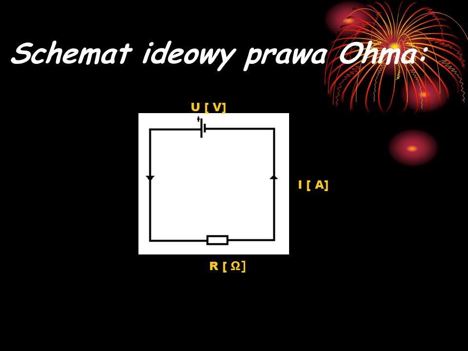 Schemat ideowy prawa Ohma: U [ V] R [ Ω] I [ A]