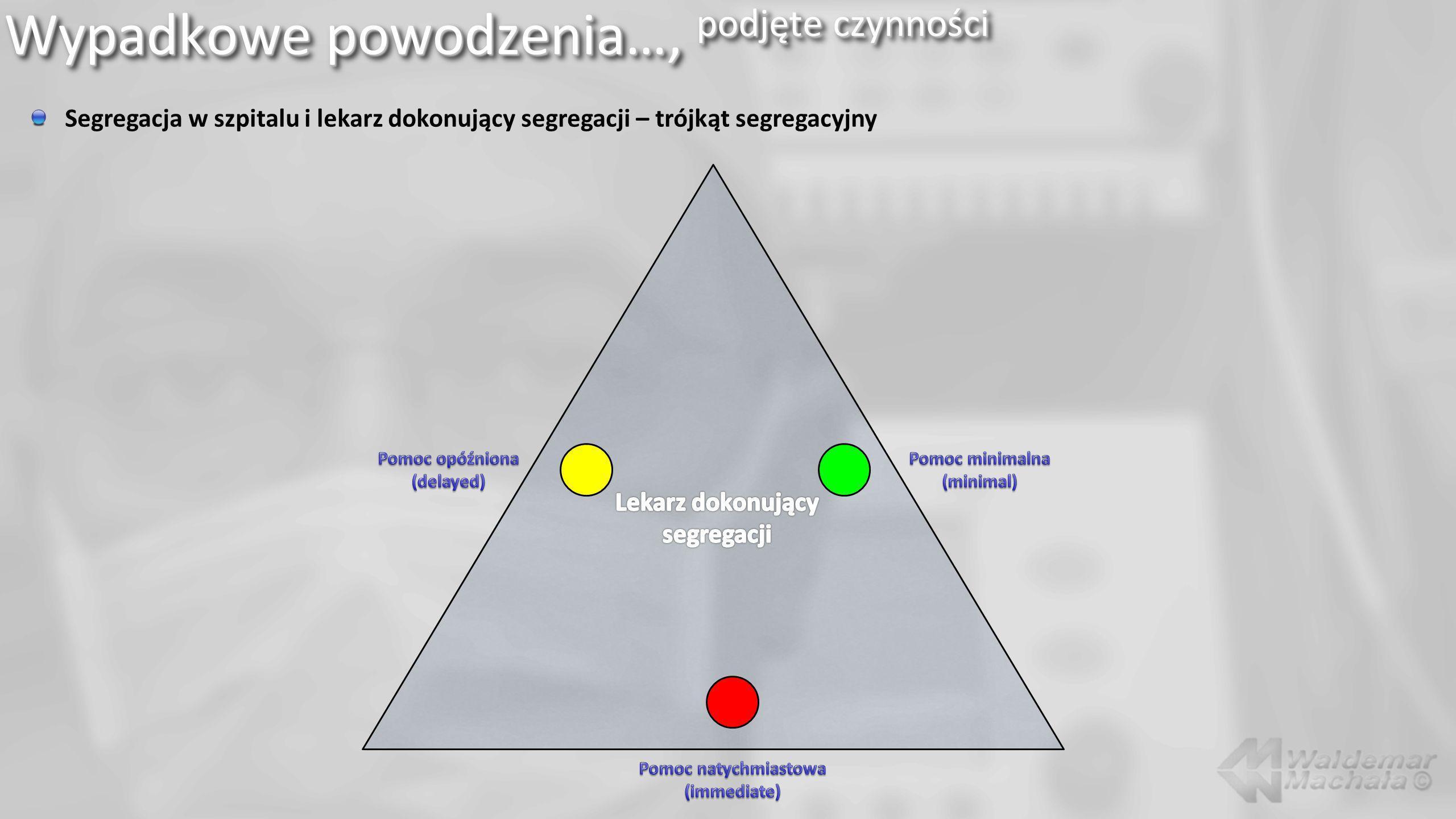 Wypadkowe powodzenia…, podjęte czynności Segregacja w szpitalu i lekarz dokonujący segregacji – trójkąt segregacyjny
