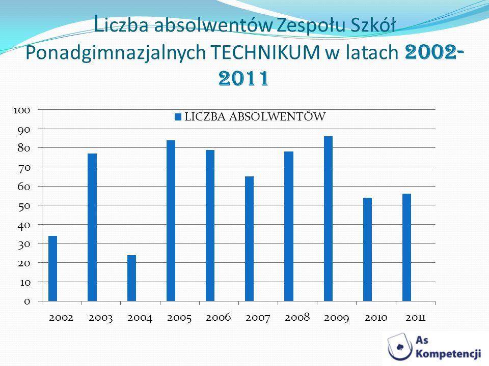 L iczba absolwentów Zespołu Szkół Ponadgimnazjalnych TECHNIKUM w latach 2002- 2011