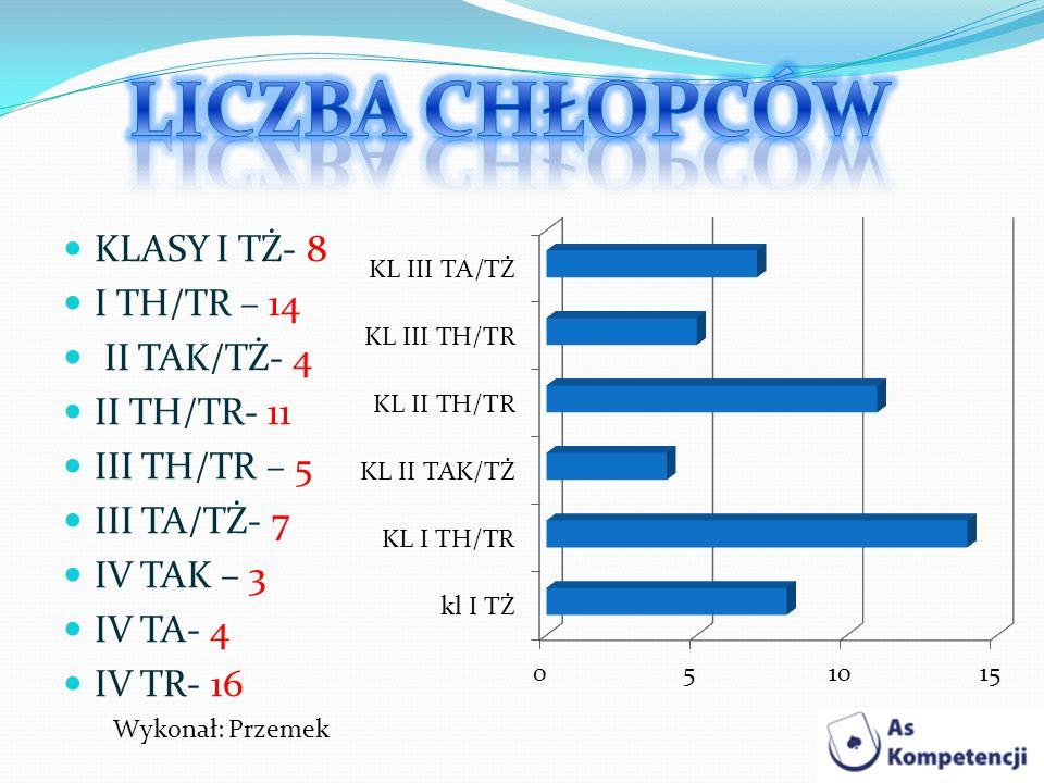 KLASY I TŻ- 8 I TH/TR – 14 II TAK/TŻ- 4 II TH/TR- 11 III TH/TR – 5 III TA/TŻ- 7 IV TAK – 3 IV TA- 4 IV TR- 16 Wykonał: Przemek