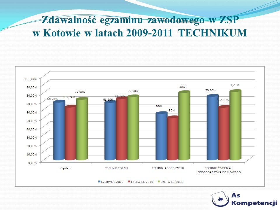 Zdawalność egzaminu zawodowego w ZSP w Kotowie w latach 2009-2011 TECHNIKUM