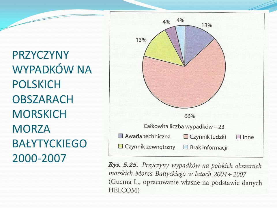 PRZYCZYNY WYPADKÓW NA POLSKICH OBSZARACH MORSKICH MORZA BAŁYTYCKIEGO 2000-2007