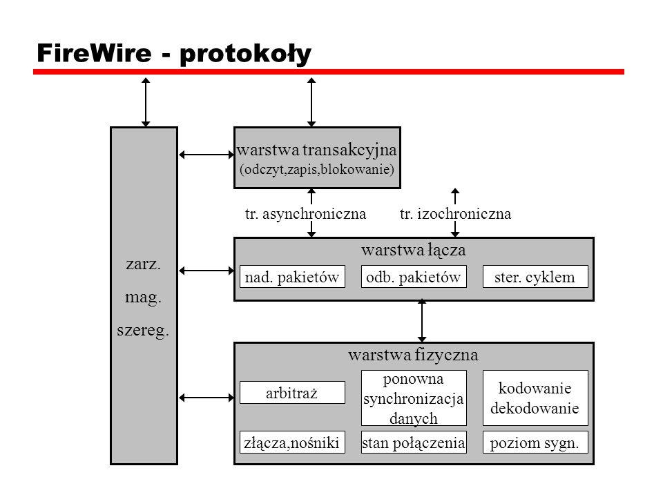 FireWire - protokoły warstwa transakcyjna (odczyt,zapis,blokowanie) tr. asynchronicznatr. izochroniczna zarz. mag. szereg. warstwa łącza nad. pakietów