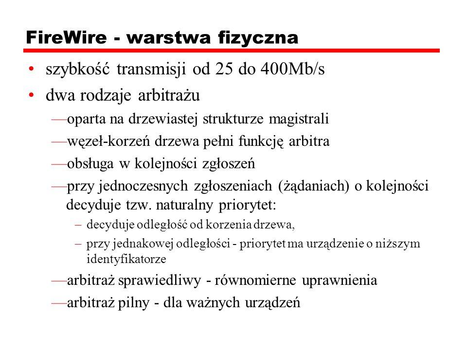 FireWire - warstwa fizyczna szybkość transmisji od 25 do 400Mb/s dwa rodzaje arbitrażu oparta na drzewiastej strukturze magistrali węzeł-korzeń drzewa