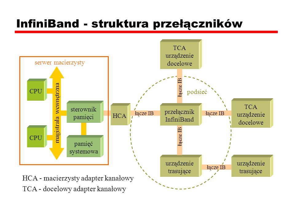InfiniBand - struktura przełączników TCA urządzenie docelowe TCA urządzenie docelowe urządzenie trasujące urządzenie trasujące CPU łącze IB HCA przełą