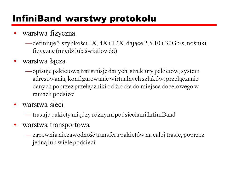 InfiniBand warstwy protokołu warstwa fizyczna definiuje 3 szybkości 1X, 4X i 12X, dające 2,5 10 i 30Gb/s, nośniki fizyczne (miedź lub światłowód) wars