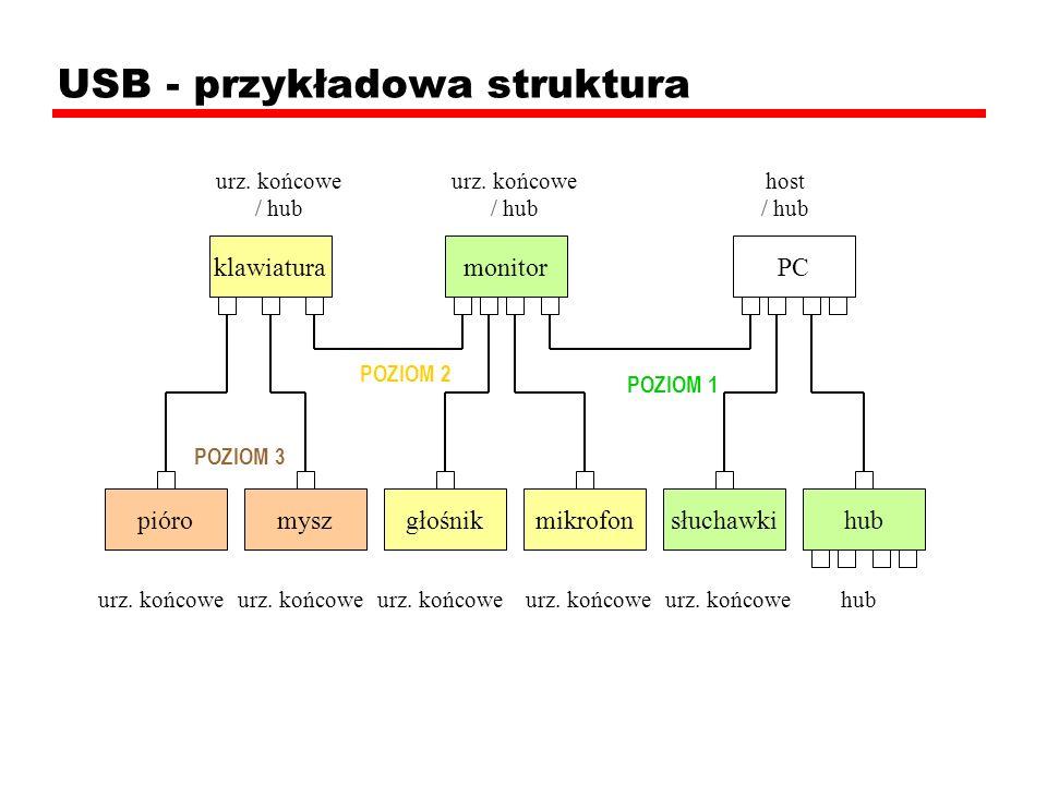 USB - przykładowa struktura urz. końcowe / hub urz. końcowe / hub host / hub urz. końcowe hub pióromyszgłośnikmikrofonsłuchawkihub monitorklawiaturaPC