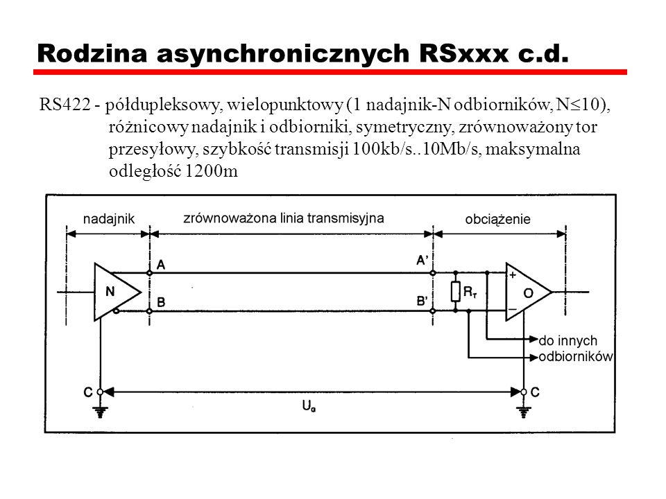 Rodzina asynchronicznych RSxxx c.d. RS422 - półdupleksowy, wielopunktowy (1 nadajnik-N odbiorników, N 10), różnicowy nadajnik i odbiorniki, symetryczn