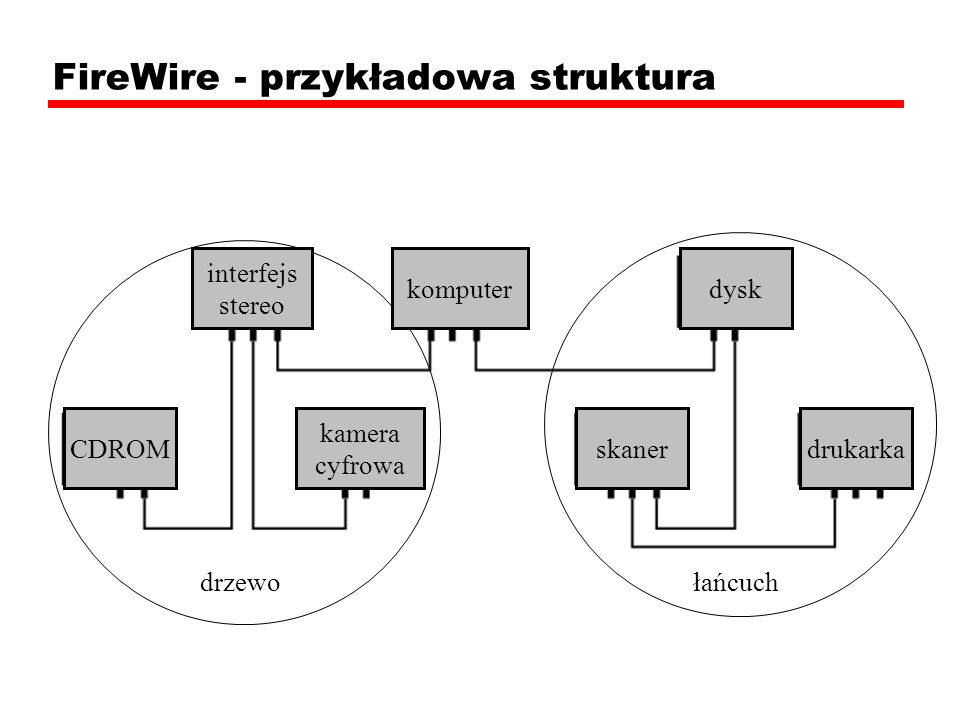 FireWire - protokoły warstwa fizyczna definiuje dopuszczalne nośniki, ich właściwości elektryczne i sygnałowe warstwa łącza opisuje pakietową transmisję danych warstwa transakcji określa protokół żądanie-odpowiedź, ukrywający przed aplikacjami szczegóły niższych warstw