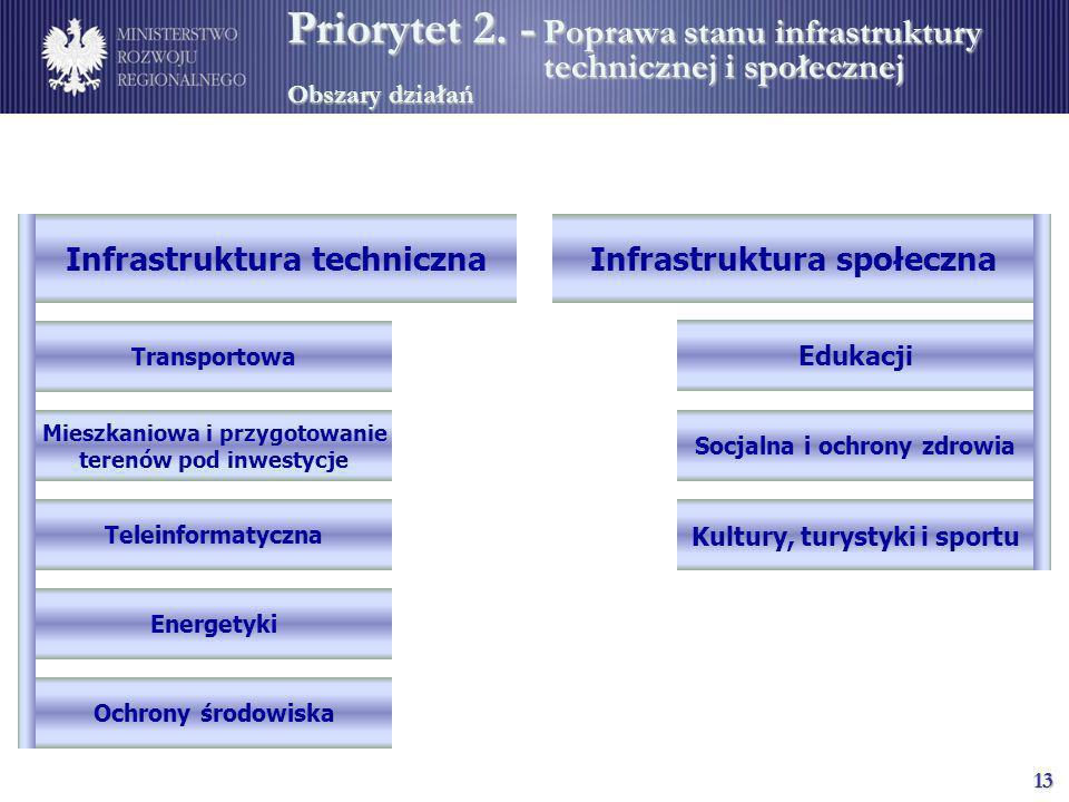 13 Infrastruktura technicznaInfrastruktura społeczna Transportowa Mieszkaniowa i przygotowanie terenów pod inwestycje Teleinformatyczna Energetyki Och