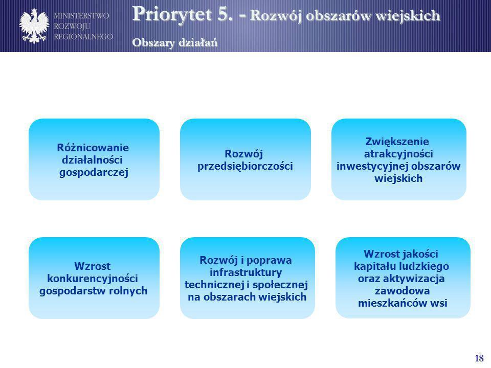 18 Priorytet 5. - Rozwój obszarów wiejskich Obszary działań Rozwój przedsiębiorczości Różnicowanie działalności gospodarczej Rozwój i poprawa infrastr