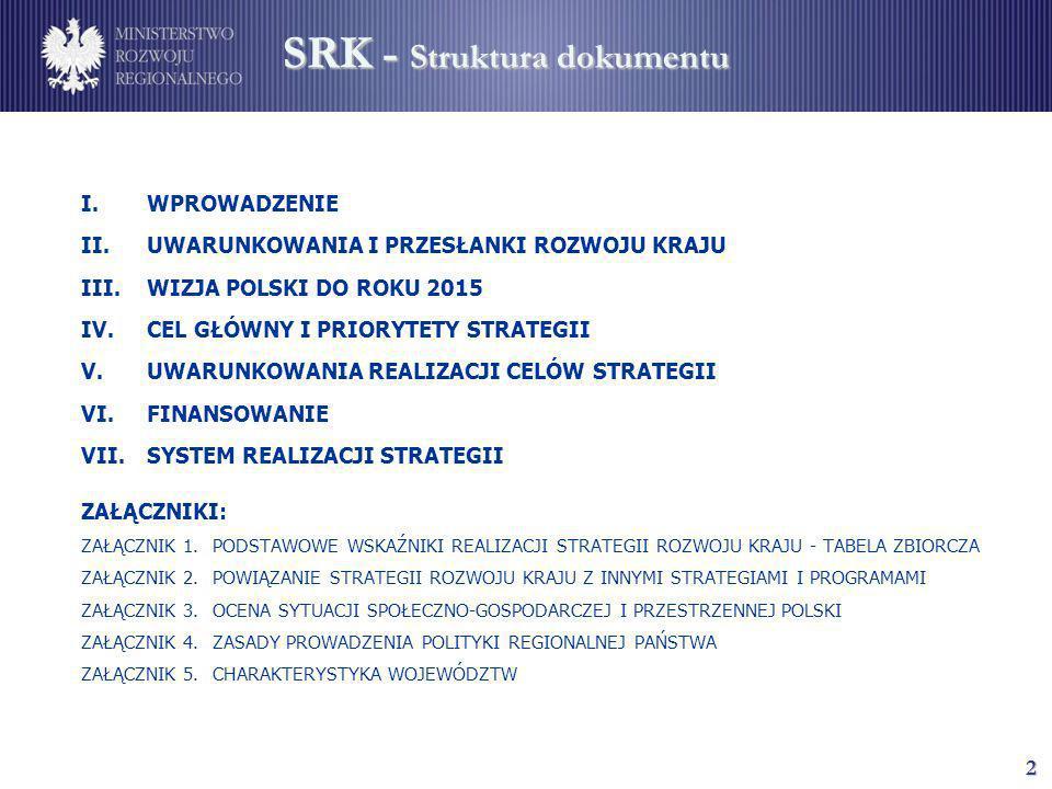 2 SRK - Struktura dokumentu I.WPROWADZENIE II.UWARUNKOWANIA I PRZESŁANKI ROZWOJU KRAJU III.WIZJA POLSKI DO ROKU 2015 IV.CEL GŁÓWNY I PRIORYTETY STRATE