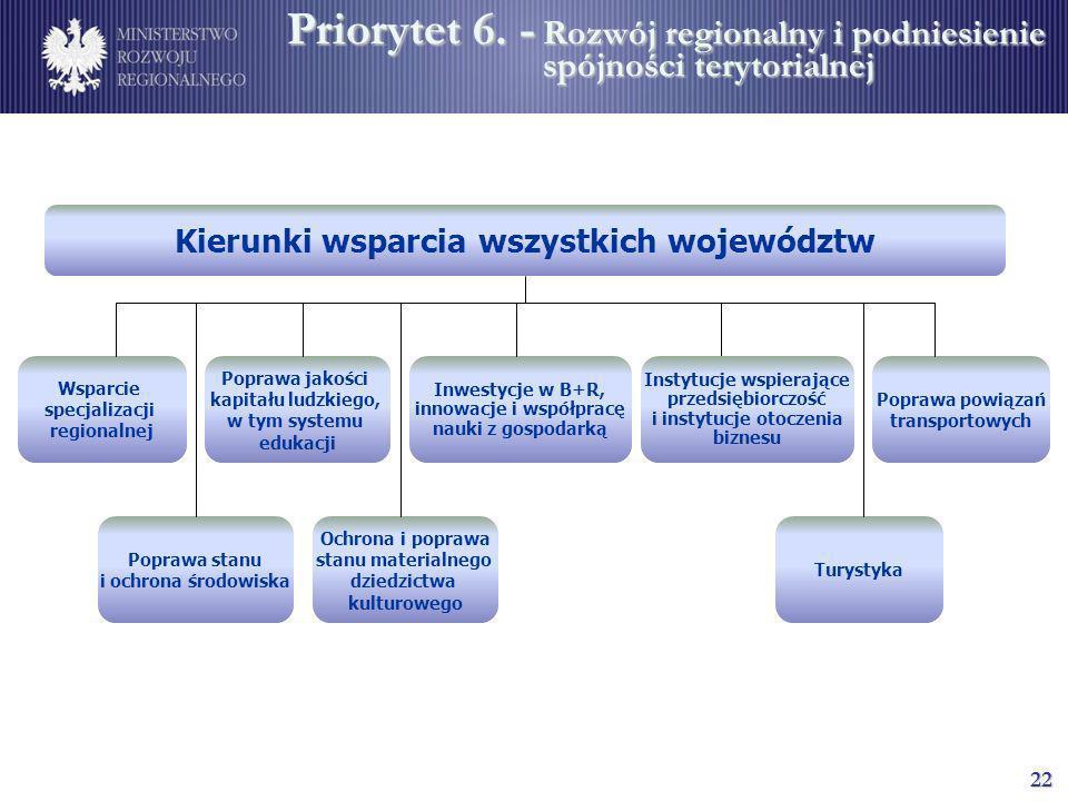 22 Wsparcie specjalizacji regionalnej Poprawa jakości kapitału ludzkiego, w tym systemu edukacji Poprawa powiązań transportowych Inwestycje w B+R, inn